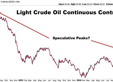 Is the Extreme Bullish Speculation in Oil a Warning?