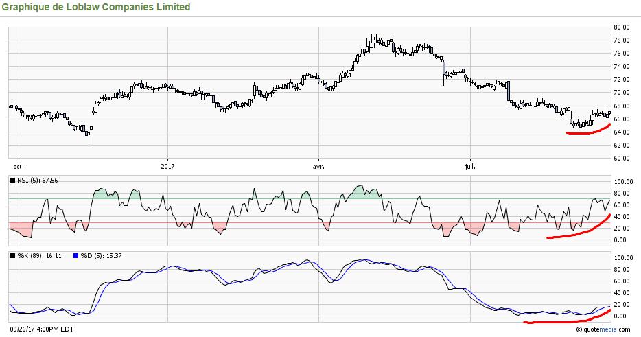 Loblaw stock options